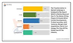 Tech Mahindra Organizational Chart Application Transformation Market Forecasting Usd 21 20