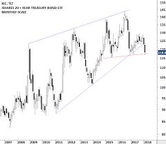 Tlt Etf Chart Ishares 20 Year Treasury Bond Etf Tech Charts