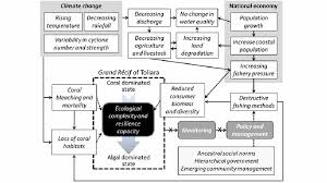 State Government Flow Chart Flow Diagram Of The Key Processes And Interactions