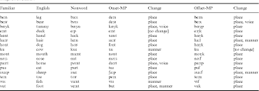 Learn the target words in the nato. Table 1 From 11 Month Olds Knowledge Of How Familiar Words Sound Semantic Scholar