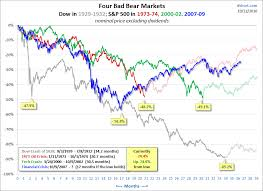 Bear Market Analysis Online Stock Trading Guide