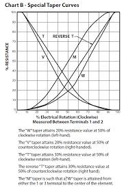 Sigmoid Potentiometer Taper Math Encounters Blog
