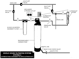 Whole Home Filter Detox My Water - Home water system design