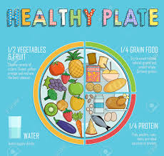 Infographic Chart Illustration Of A Healthy Plate Nutrition