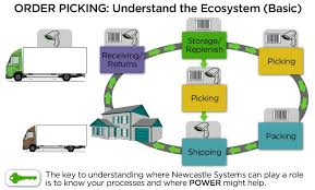 Amazon Warehouse Process Flow Chart The 8 Best Order Picking Methods Including Batch Picking