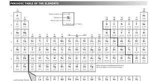 Mr. Laws' 8th Grade Science: Periodic Table Review