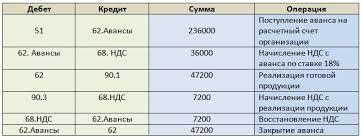 Учет расчетов с покупателями счет Проводки Учет расчетов с покупателями и заказчиками счет 62 Пример проводок