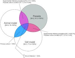 Three Domains Of Life Venn Diagram Venn Diagram Summarising The Quality Of Methods Reporting In