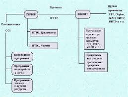 Защита информации в Интернете Рефераты ru Схема 1 2