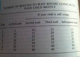 Ferber Method Time Chart Everything You Know About Cry It Out Is Wrong Kids