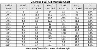 Two Cycle Oil Chart 2 Cycle Fuel Ratio Chart Best Picture Of Chart Anyimage Org