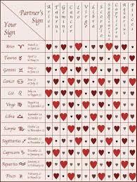 Love Chart Zodiac Compatibility Chart Zodiac Signs Star