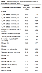 Pasture Rental And Use Rates Animal Units And Profit