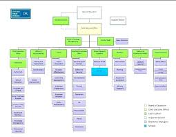 interior design business structure image of apple organization chart organizational charts amazon firm pictures