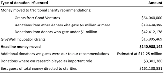Best And Worst Charities Chart Givewells Impact Givewell