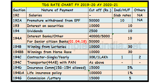 Income Tax Rate Chart For Ay 2019 20 Tds Rate Chart Fy 19 20 Ay 20 21 Simple Tax India
