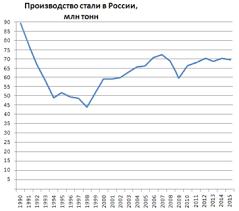 Металлургия России Википедия