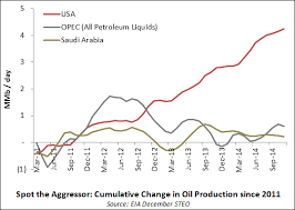 Us Oil Production And Imports Chart