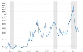 Aluminium Oxide Price Chart The Aluminum Wiring Fiasco Hackaday
