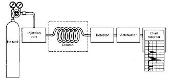 Gas Chromatography Laboratory Manual