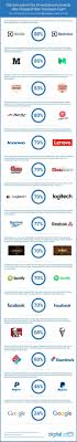 72 best images about Logos on Pinterest Logo design Adobe and.