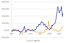 Gold Market Price Vs Dow Jones Index