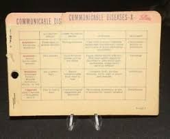 Communicable Diseases Chart With Pictures Details About Vintage Lilly Pharmaseutical Company Communicable Diseases Chart
