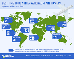 When to Buy International Flights | CheapAir