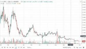Dash Price Belies Its True Value Theindependentrepublic