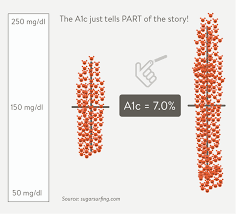 Normal A1c Chart A1c Test Results Chart Average Blood Glucose Level Chart