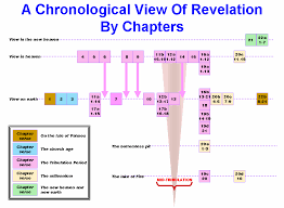 The Chronology Of Revelation By Chapter