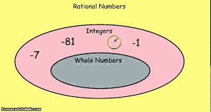 Rational Numbers Venn Diagram Worksheet Classifying Rational Numbers Youtube