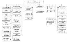 Реферат Отчет о практике по ИТ Рисунок 1 Схема организации управления предприятием