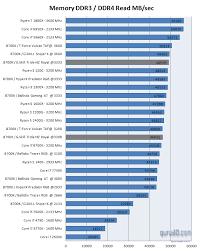 Mhz Chart G Skill Tridentz Royal Ddr4 3200 Mhz Review System Memory