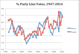 the first is the overall increase in party line voting since the civil rights era party line voting was rare during this era in