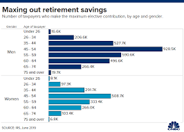 2018 Retirement Plan Contribution Limits Chart How Many Workers Are Saving The Maximum In Their Retirement