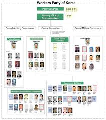 2009 Democratic Peoples Republic Of Korea Leadership Chart