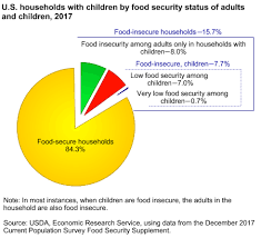 Food Pie Chart Usda 54 Specific Usda Food Cost Chart