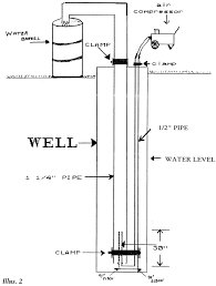 Lake Water Pump System Design Diy Airlift Pump Design Pump Water With Compressed Air