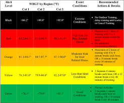 Wbgt Chart Heat Index Heat Index Work Rest Chart