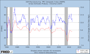 Ism Purchasing Managers Index Chart The Bonddad Blog Ism Manufacturing And Gdp