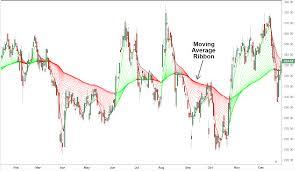 Rainbow Charts Indicator Moving Average Ribbon Definition And Uses