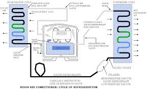 electrical info articles window ac operation maintenance a typical refrigeration cycle for room air conditioners is shown in figure i compressor takes in refrigerant vapour from the low pressure side