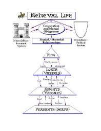 Samurai Vs Knight Venn Diagram Medieval Life Chart And Feudal Oath Teaching History