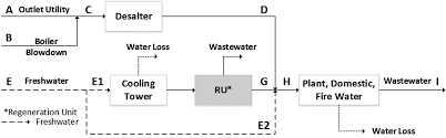 Water-Reuse Risk Assessment Program (Wrap): A Refinery Case Study ...