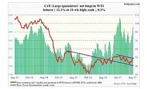 free cot charts 3 cot charts for commodity traders oil gold us dollar aug 4