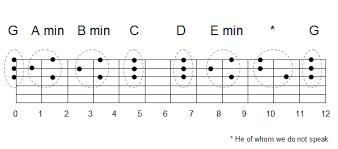 Dobro Chord Chart Tao Of Dobro Chords Part 3 The Transition Chords