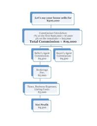 realtor commission calculator realtor commission edmonton where does your money go top