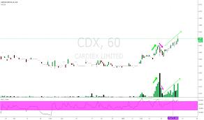 Cdx Chart Cdx Stock Price And Chart Asx Cdx Tradingview
