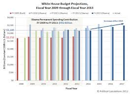 Federal Spending By President Chart The Growth Of Government Under President Obama Mygovcost